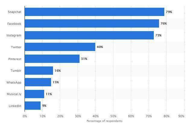 نوجوانان بیشتر به سراغ استفاده از کدام شبکههای اجتماعی میروند؟