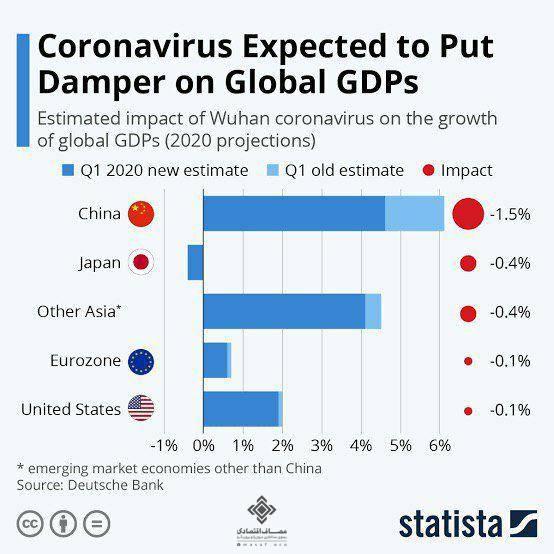 تاثیر کرونای اقتصادی بر تولید ناخالص داخلی کشورها