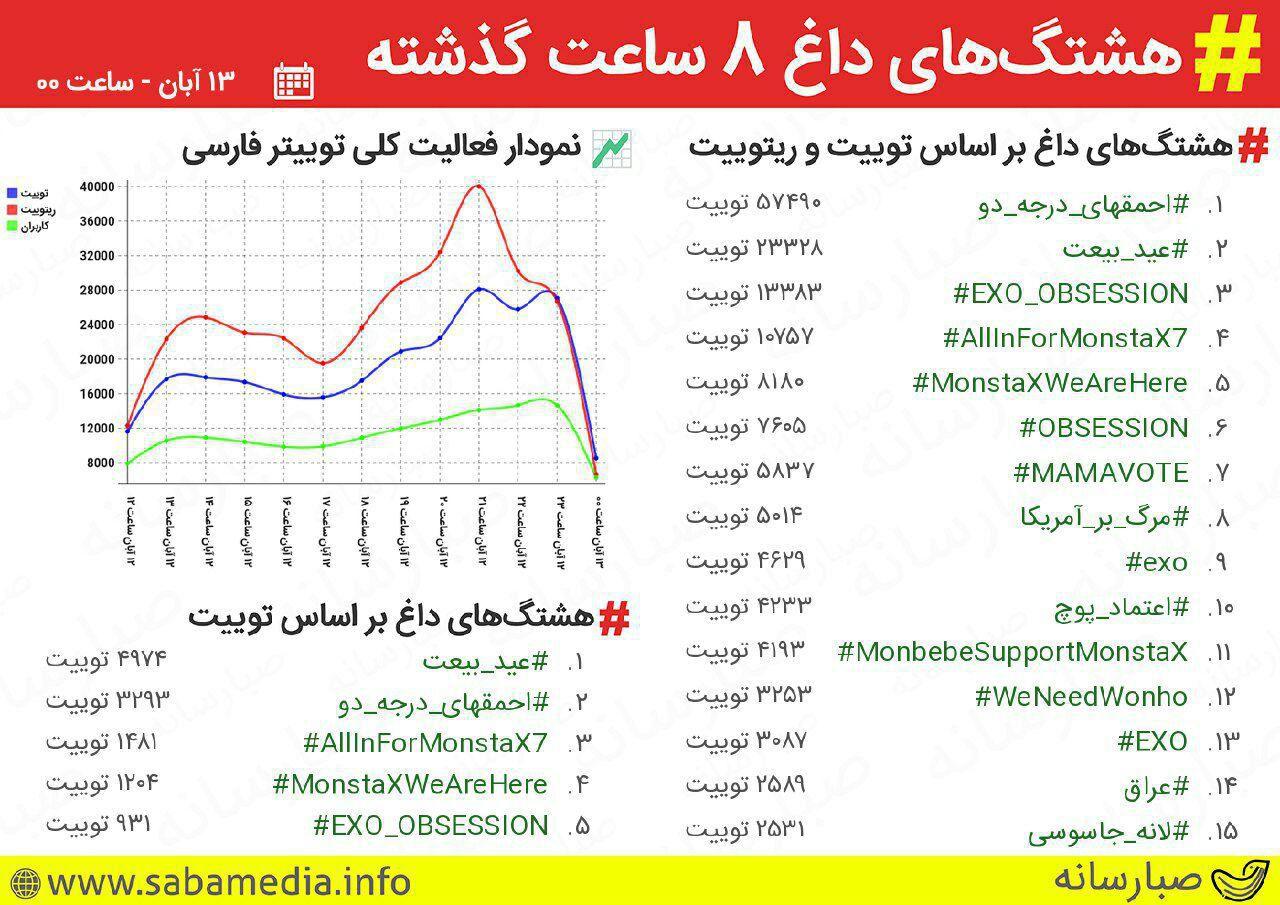 ترند شدن هشتگ عید بیعت در توییتر