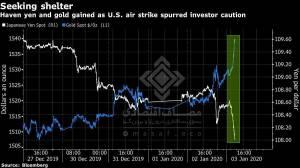 معاملات بازارهای آتی بورس امریکا با ترور سردار سلیمانی سقوط کرد