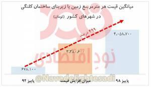 افزایش ۵۰۰ درصدی قیمت زمین مسکونی در شهرهای کشور طی دوره ۶ ساله دولت روحانی