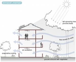 تاثیر محیط بر سلامت انسان | ضرورت تهویه هوا در فضای بسته