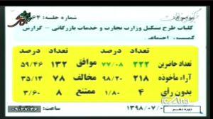 رای مثبت مجلس به وزارت بازرگانی و وزارت واردات