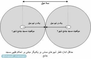 استنباط اندازه مطلوب شهر مطابق با سبک زندگی اسلامی | شهرسازی معاصر