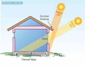 جلوگیری از ورود نور به داخل خانه | معماری معاصر