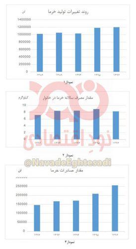 تولید خرما در ایران
