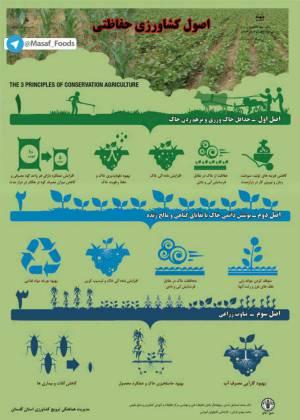 اصول خاکورزی و کشاورزی حفاظتی