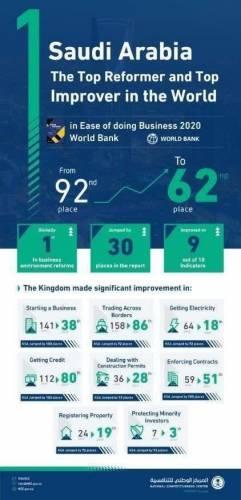 :عربستان با حذف مقررات زاید، رتبه اول بهبود در شاخص جهانی کسب و کار شد.