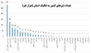 اهمیت صنعت شترداری در ایران